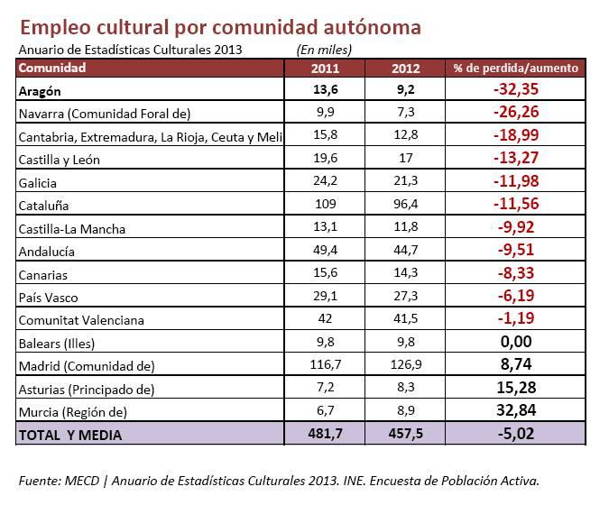 Empleo_Cultural_2011-2012