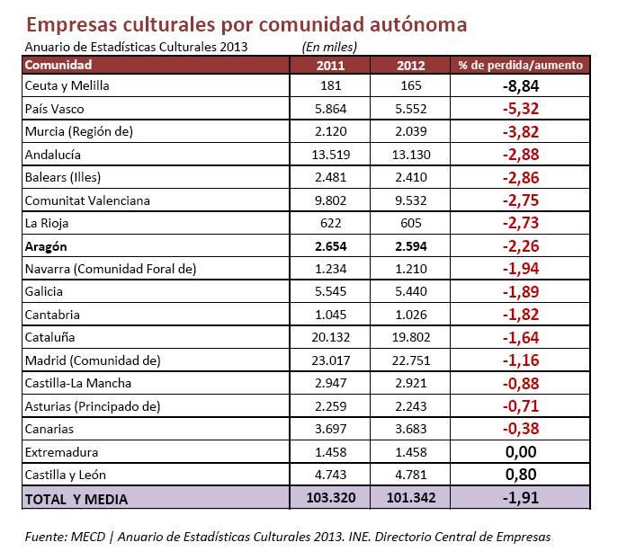 Empresas_Culturales_2011-2012