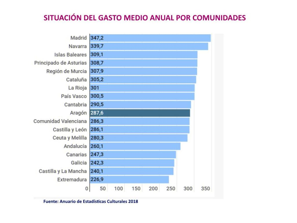 Gasto-medio-anual-CCAA