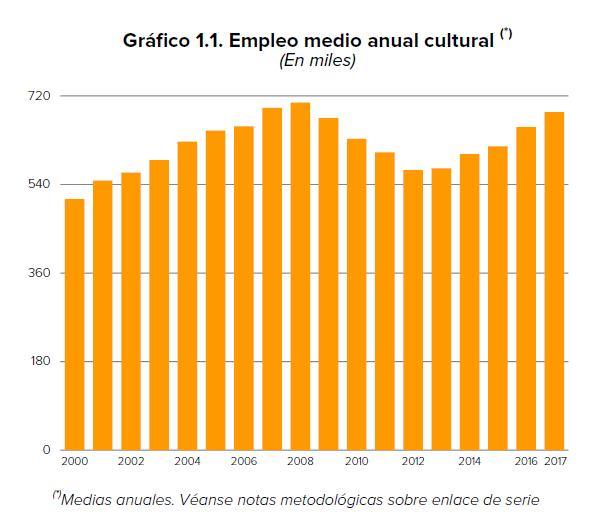 empleo-cultural-2918
