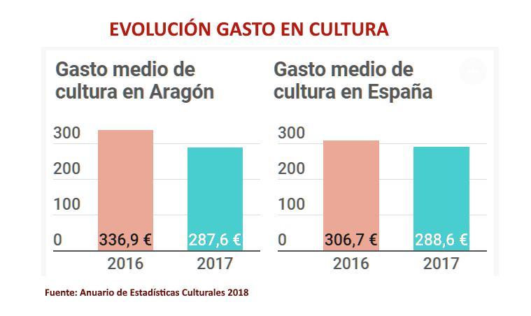 evolucion_gasto-cultura-aragon-españa