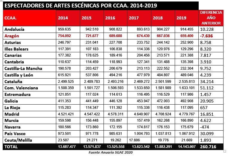 ESPECTADORES-AAEE-COMUNIDADES-ANUARIO-SGAE-2020