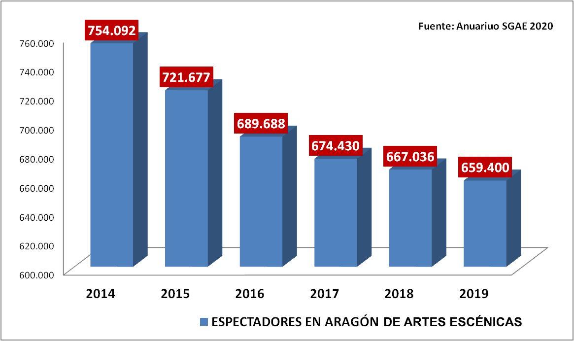 espectadores-Aragon